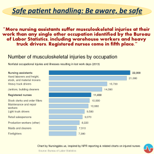 Safe patient handling: Be aware, be safe [quote, chart]